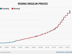 Rising insulin prices